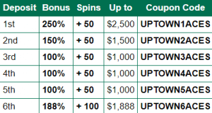 Uptown Aces Deposit Options